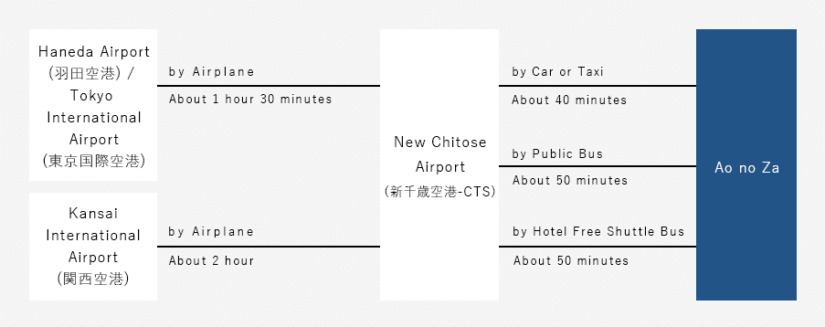 From Haneda Airport / Tokyo International Airport (Tokyo) / Kansai International Airport (Osaka)