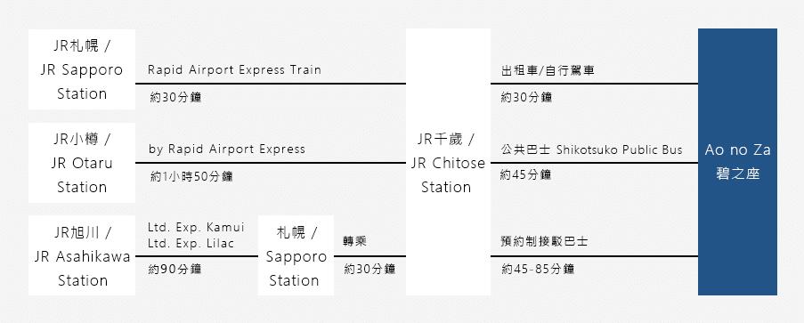 從道央的札幌、小樽,道北的旭川出發時