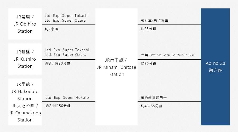 從道央的帶廣,道東的釧路,道南的函館・大沼公園出發時